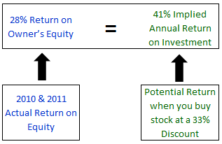Share Repurchase Return