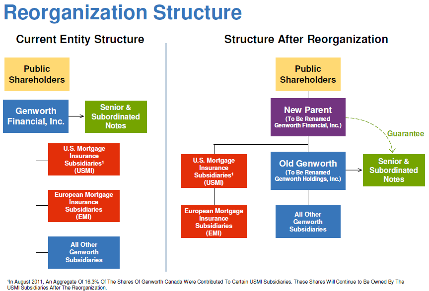 Capital Plan Structure