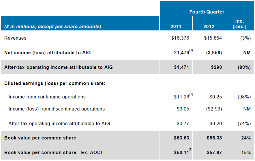 4Q12 Financial Highlights