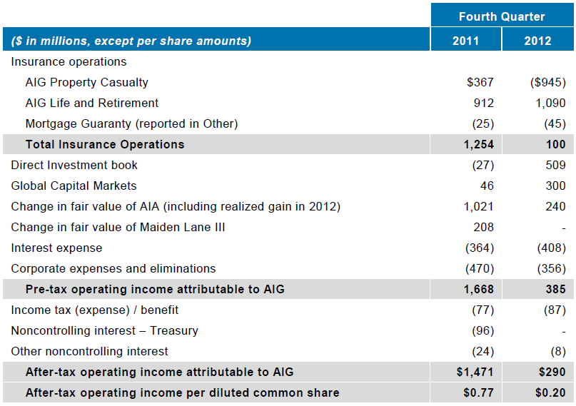 4Q12 Operating Income