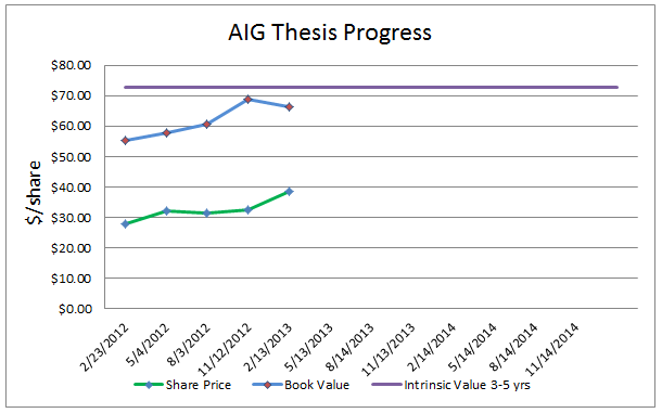 AIG Thesis Progress 4Q12