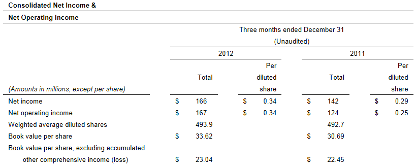 GNW 4Q12 Consolidated Net Income