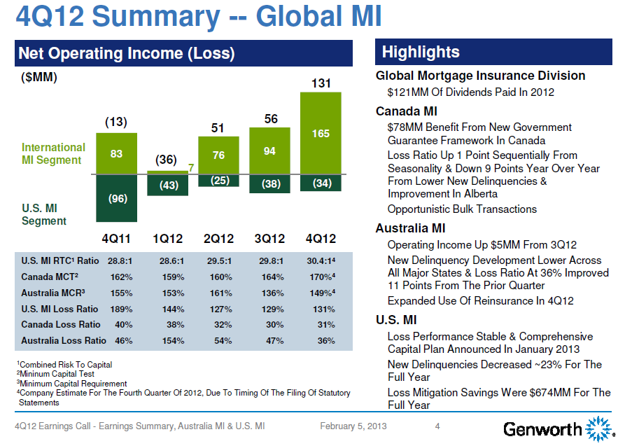 GNW 4Q12 Global Mortgage Insurance Summary
