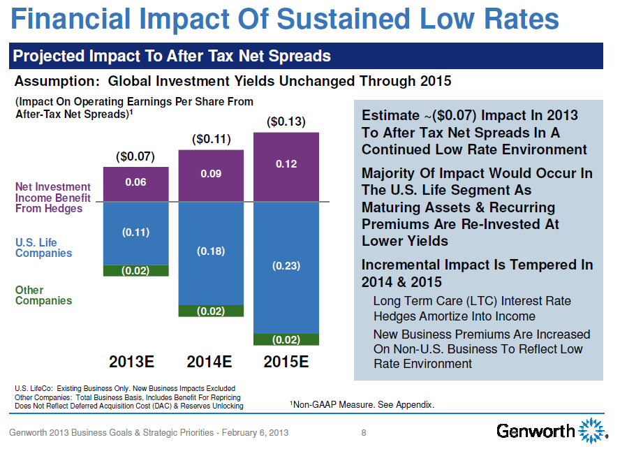 GNW 4Q12 Low Rate Impact Chart