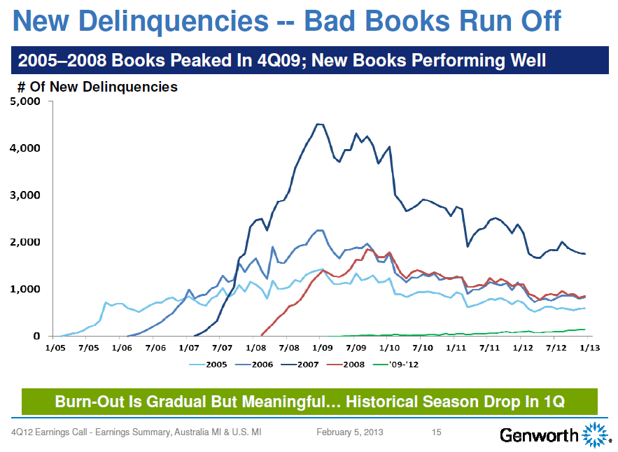GNW 4Q12 Mortgage Delinquency Graph