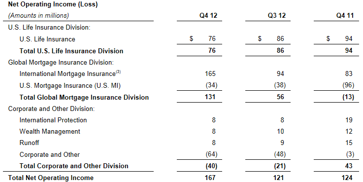 GNW 4Q12 Net Operating Income