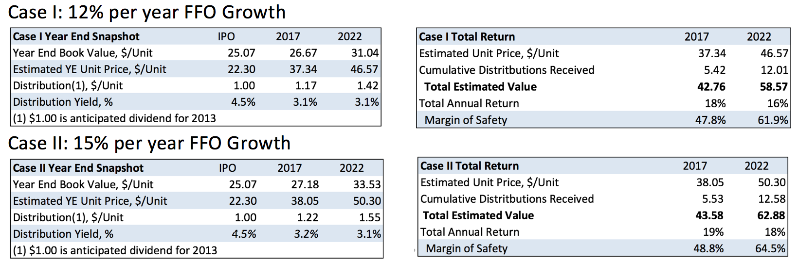 bpy-corrected-valuation-table-for-0413-post