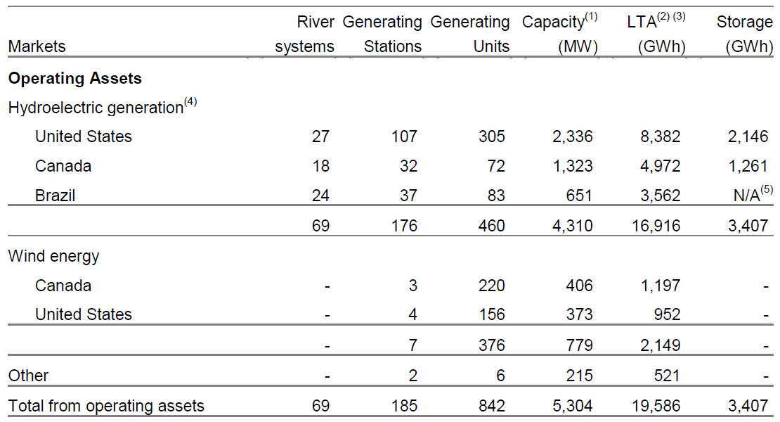 BREP Capacity Table