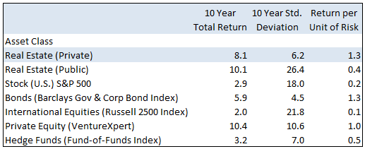 CRE and Asset Class Returns