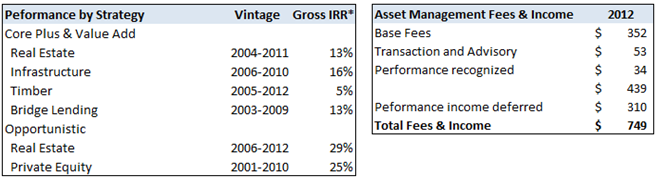 Performance by Strategy and 2012 Fees and Income