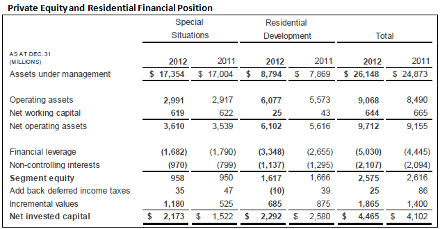 Private Equity and Residential Table