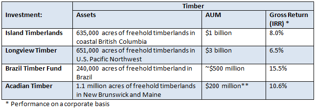 Timber Funds Performance