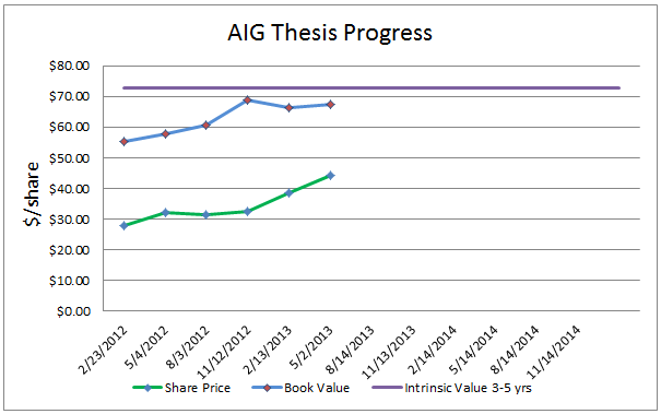 1Q13 Thesis Progress