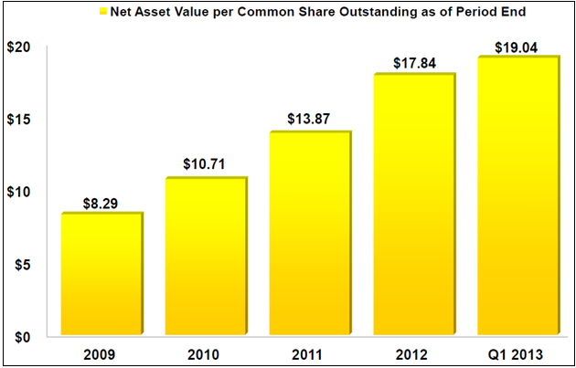 ACAS Book Value Graph 1Q13