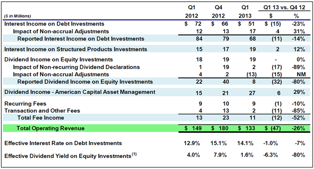 ACAS Revenue Table 1Q13