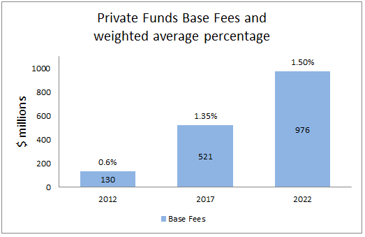 BAM II Private Funds Fees