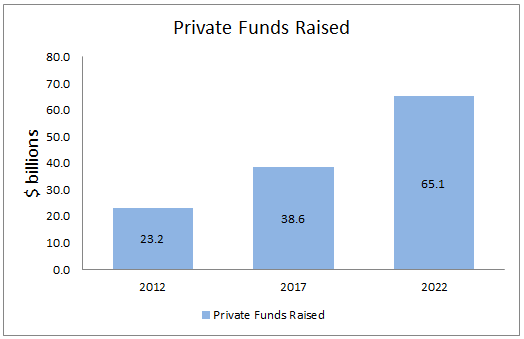 BAM II Private Funds Raised r1