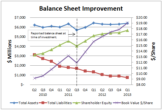 Balance Sheet Improvement 1Q13