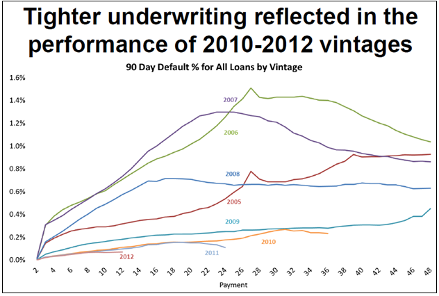 LPS February Underwriting by Vintage