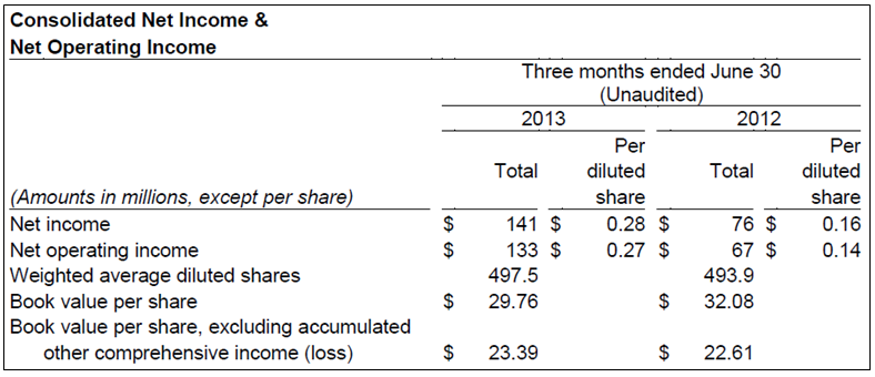GNW 2Q13 Consolidated Income