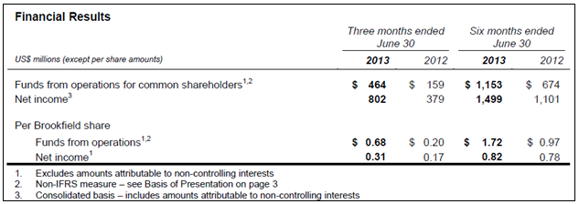 BAM 2Q13 Financial Results