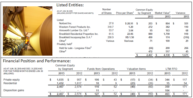 Private Equity Summary