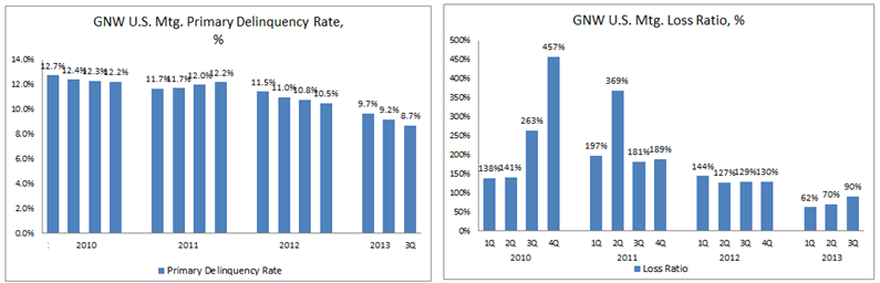 GNW 3Q13 Delinquency and Loss Graph
