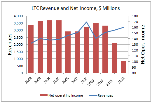 GNW 3Q13 LTC Rev and Income