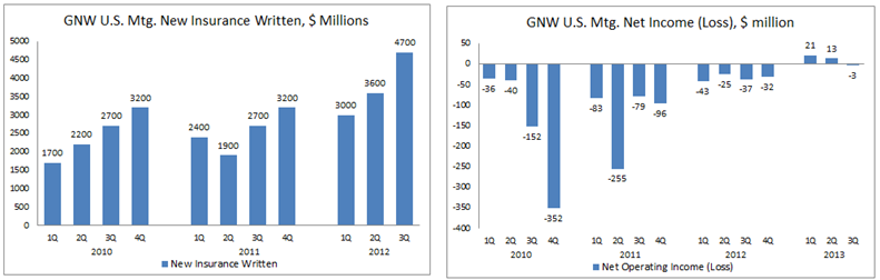 GNW 3Q13 NIW and Income
