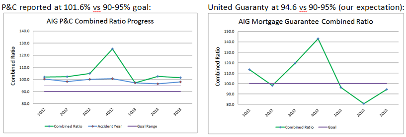 AIG 3Q13 PC United Combined Ratio Graph