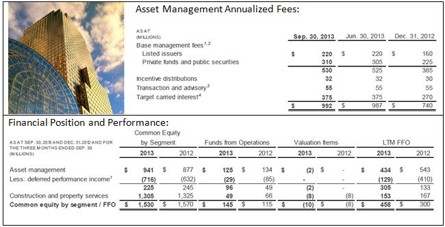 BAM 3Q13 Asset Management Summary