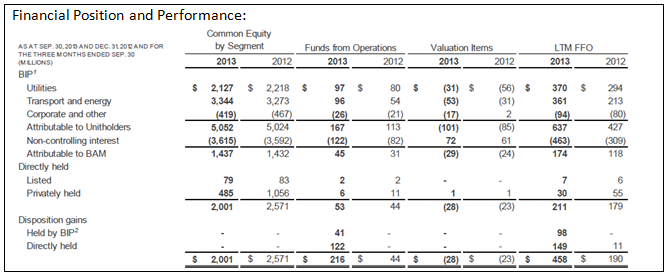 BAM 3Q13 Infrastructure Financial Performance