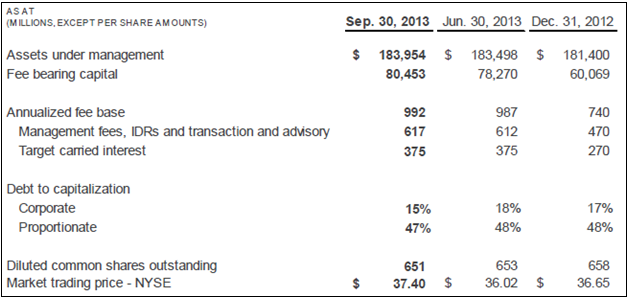 BAM 3Q13 Key Operating Metrics