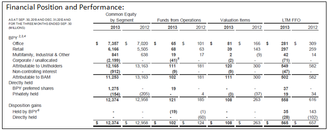 BAM 3Q13 Property Financial Performance