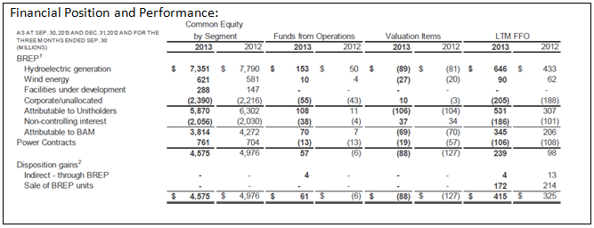 BAM 3Q13 Renewable Energy Financial Performance