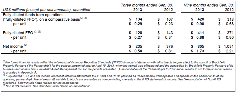 BPY 3Q13 Proforma Financial Results