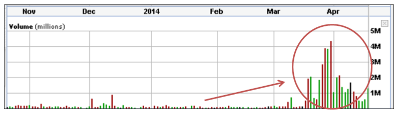 BPY Trading Volume Graph 042114
