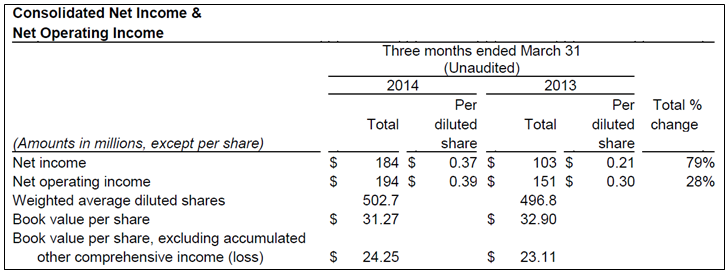 GNW 1Q14 Consolidated Income