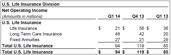 GNW 1Q14 US Life Insurance Income