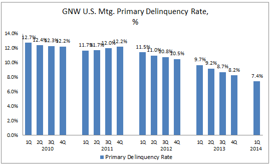 GNW 1Q14 US MI Delinquency Rate