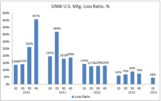 GNW 1Q14 US MI Loss Ratio