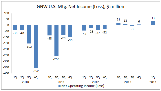 GNW 1Q14 US MI Net Income