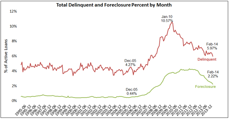 LPS Feb 2014 Delinquent and Foreclosure