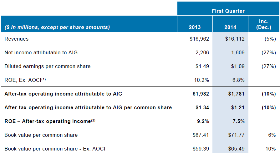 AIG 1Q14 Financial Highlights