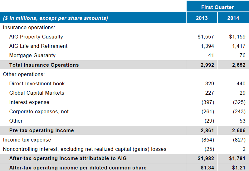 AIG 1Q14 Operating Income
