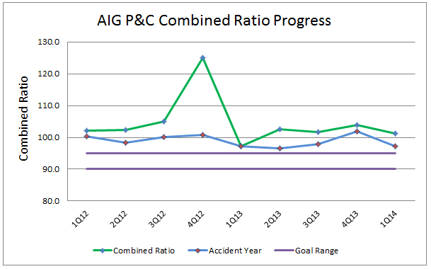 AIG 1Q14 PC Combined Ratio