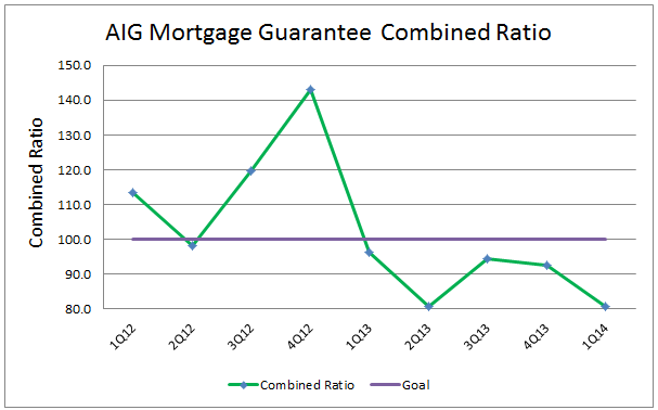 AIG Mtg Guaranty Combined Ratio