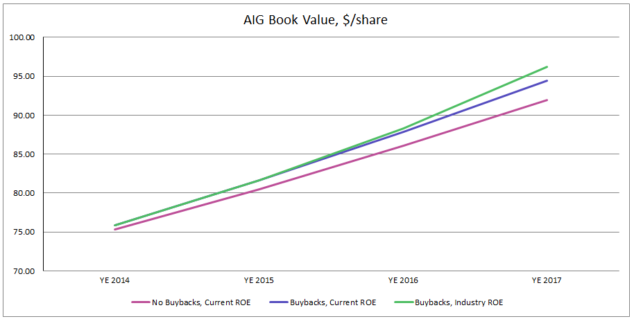 AIG Book Value Graph