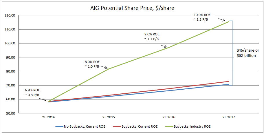 AIG Share Price Graph