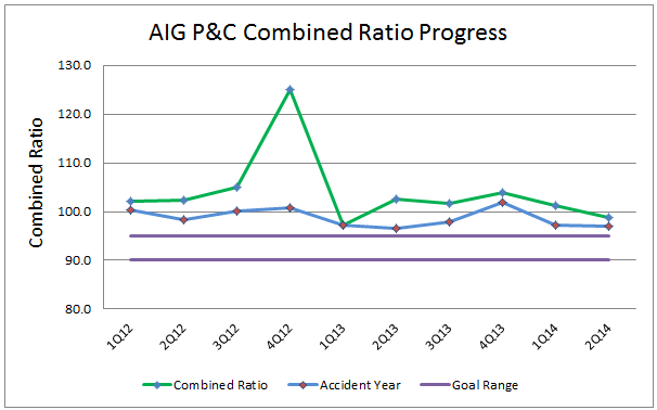 AIG 2Q14 P and C Combined Ratio
